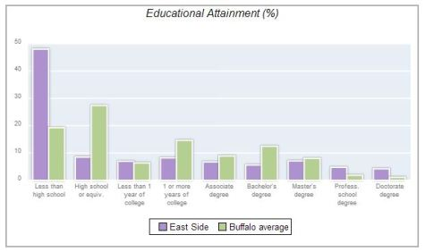 East Side Educational graph